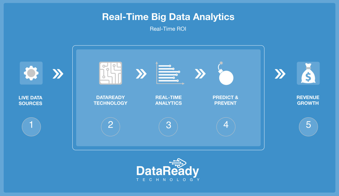 Real-time Analytic's drive predictive insight